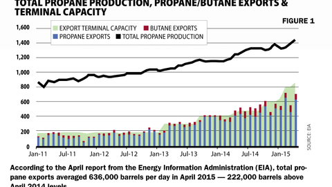 According to the April report from the Energy Information Administration (EIA), total propane...