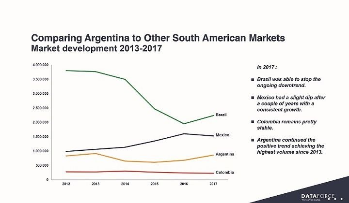With slightly over 861,000 new car registrations (passenger cars plus light commercial vehicles) in 2017, the Argentine market achieved a growth of +26.6% over the previous year recovering after a period of relatively low sales between 2014 and 2016. However, Brazil (despite the massive drop) and Mexico are still out of reach when it comes to the overall volume. Charts courtesy of Dataforce.