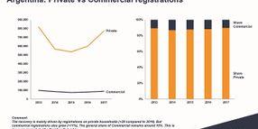 Commercial Fleet Market in Argentina Gains Strength