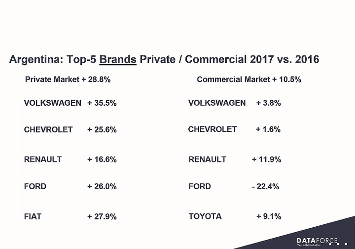 The top selling brand in Argentina is Volkswagen with a 16.2% market share. The top five brands in Argentina, in order of market share, are VW, Chevrolet, Renault, Ford, and Fiat. Making dramatic sales gains are Korean and Chinese OEMs. Among the Chinese OEMs selling in Argentina are Chery, Lifan, Geely, and Dongfeng. Chinese OEM sales, as a whole, were up 118%, which represents a 1.4% market share. Charts courtesy of Dataforce.