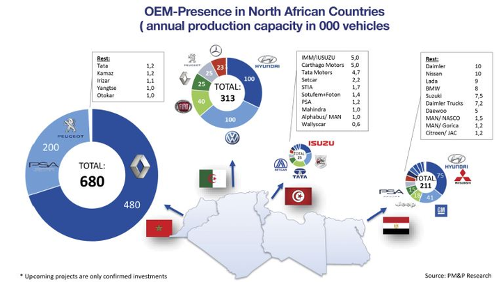 Overall, 84% of the fleet vehicles in Morocco consist of European brands. Renault, Peugeot, Citroen, along with BMW, Mercedes, and Audi are the most popular among companies, particularly with senior managers. Japanese and Korean brands are competitors, especially in the utility and 4x4 segments. The long-time dominant auto manufacturer in Morocco is Renault. Dacia, a Renault brand, sold the most cars with 30,450 units through the first seven months of 2018, followed by Renault.
