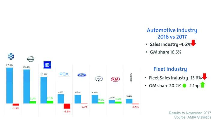 Historically, fleet sales in Mexico averaged between 17% and 20%. Fleet sales have been steady for the past decade, but industrywide fleet sales in Mexico declined 13.6% in CY-2017 compared to the prior year. The decline in sales primarily occurred in the daily rental and government segments. One silver lining to the industry's 2017 sales performance was that total commercial fleet sales increased. - Photo courtesy of GM.