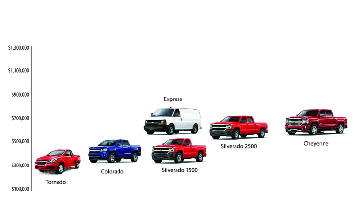Pickup trucks are bread-and-butter fleet vehicles in Mexico as illustrated below by the model range of GM de Mexico's truck portfolio. GM's smallest truck, the Tornado is imported into Mexico from GM Brazil and competes in the Pickup-B segment of the market. The Tornado also can be upfitted with a box on the back allowing it to function as a small van. - Photo courtesy of GM.
