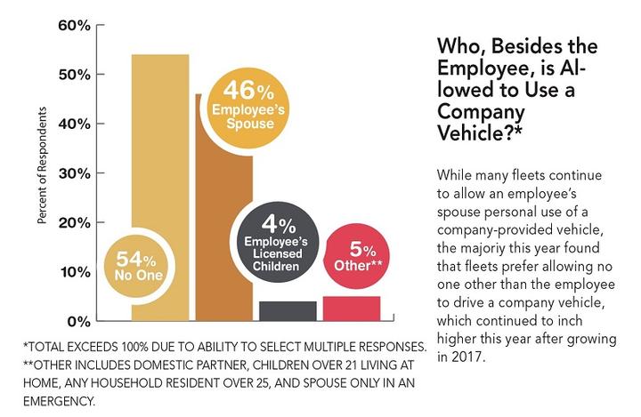 - Data courtesy of Automotive Fleet.