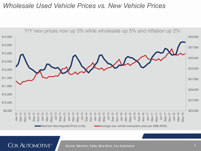 Through the first six months of 2018, depreciation for the overall market stood at  approximately 13.7%, on a year-over-year basis. Through the same period in 2017, depreciation for the overall market was 16.3%, meaning that used-vehicle prices this year have performed about 3% better.  - Source: Cox Automotive