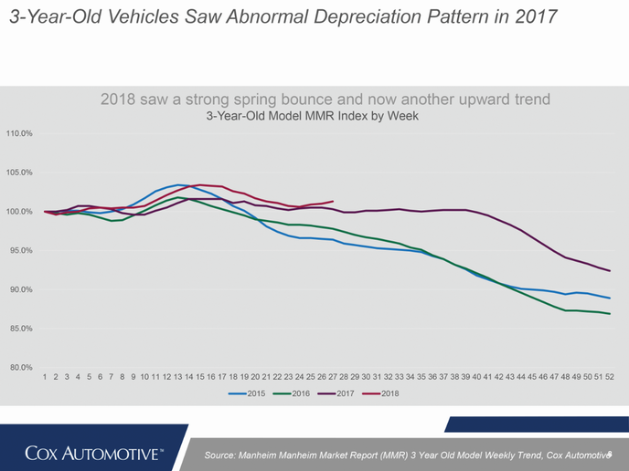 The 12-month depreciation rate at the end of 2017 registered at 13.2%, much lower than the typical average that the industry has seen in recent years. Before the hurricanes hit; however, the year was projected to end at 16.5% depreciation.  - Source: Cox Automotive