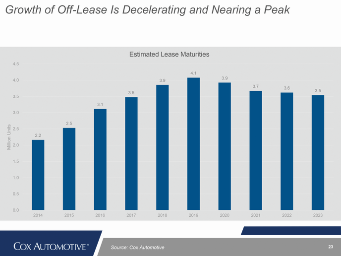Off-lease supply is expected to grow in the near future, before leveling off. So far this year, the industry has been able to absorb the initial brunt of the off-lease tidal wave in 2018. Used-vehicle values haven't fallen at the accelerated rates that were predicted. In fact, they have performed better, year-over-year.  - Source: Cox Automotive