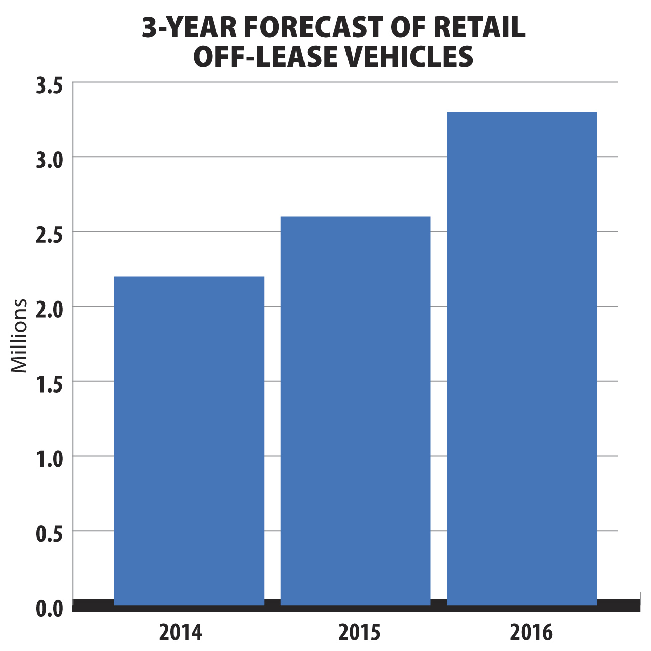 Remarketing Déjà Vu:  Will the Resale Market of 2016 be a Repeat of 2002?