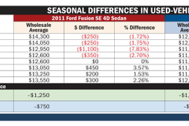 Return of 'Normal' Used-Vehicle Market Demands Seasonal Remarketing Strategy