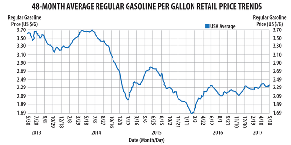 The stability of fuel pricing over the past 36 months, along with ongoing improvements in...