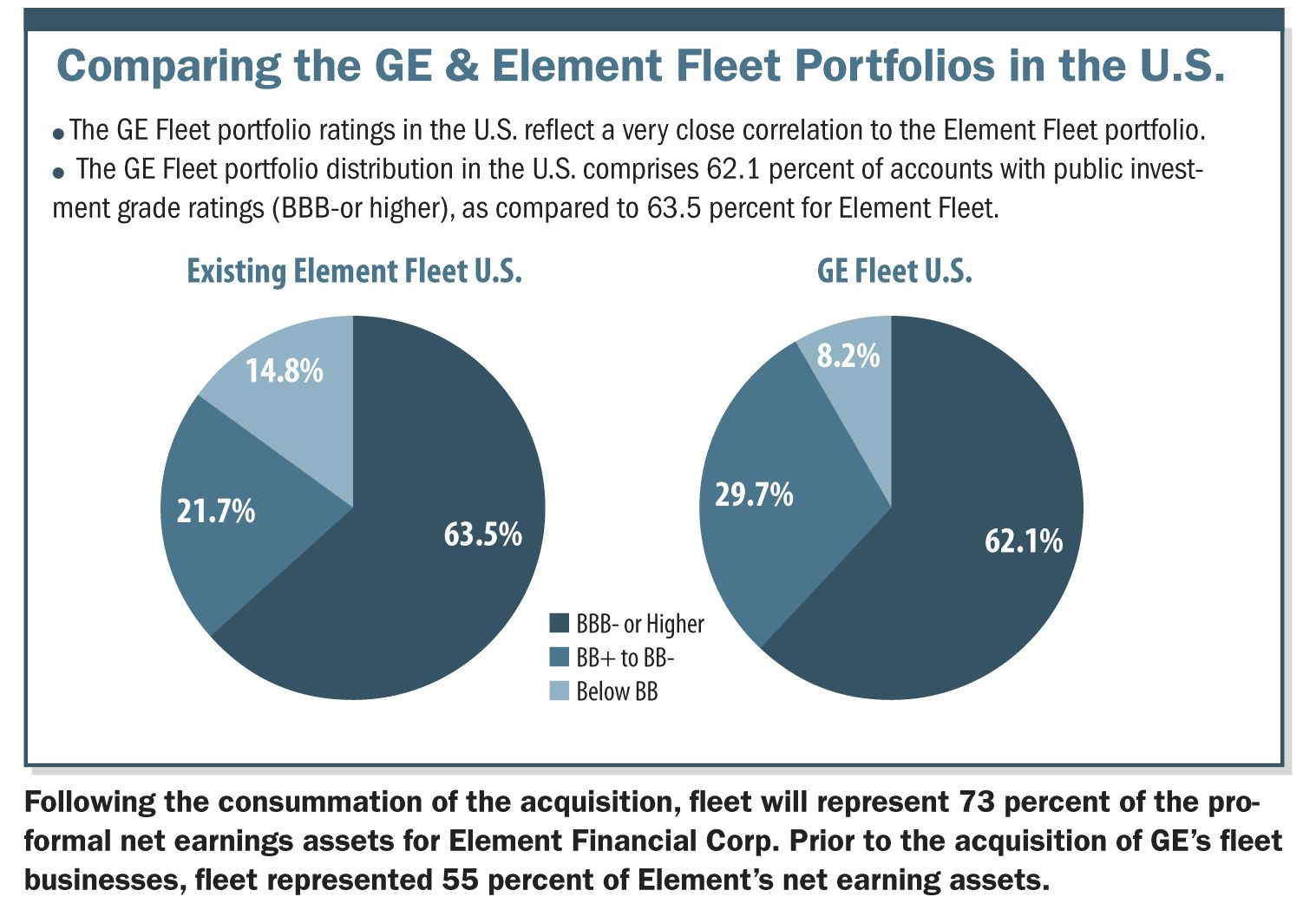 Why Element Wants to Buy the Fleet Businesses of GE Capital