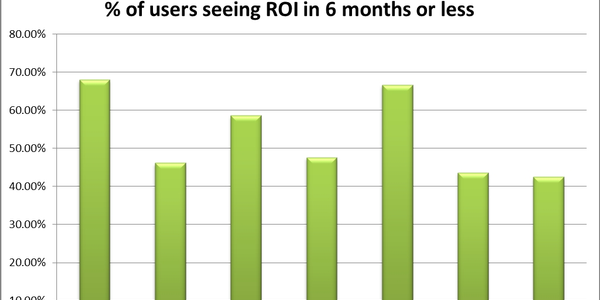 Chart shows the percentage of the customer base for seven major telematics providers that...