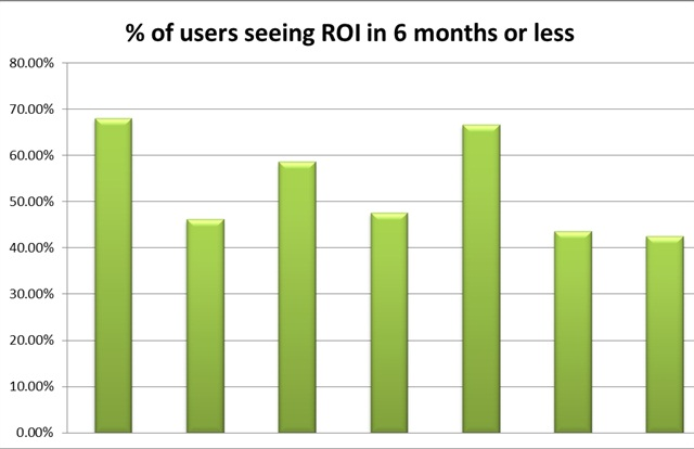 Chart shows the percentage of the customer base for seven major telematics providers that realized ROI within six months. Each green bar represents the average of a provider's customers.