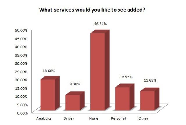 您想添加哪些服务