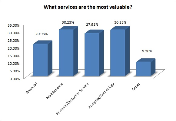 What Are the Most Valuable Services Offered by FMCs?