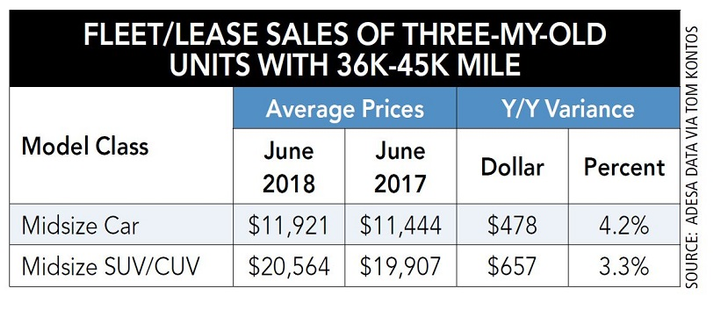 The perfect storm of increasing gas prices and increasing prices for mid-size cars versus SUVs and crossovers means it's even more imperative for fleet managers to make the correct decision now, to reap the gains in cost savings and gain on-sale increases.  - Chart courtesy of ADESA via Tom Kontos, executive VPand chief economist forADESA Analytical Services