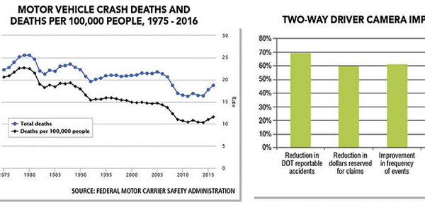 Though the number of fatal accidents has decreased meaningfully from 2005, death rates have been...