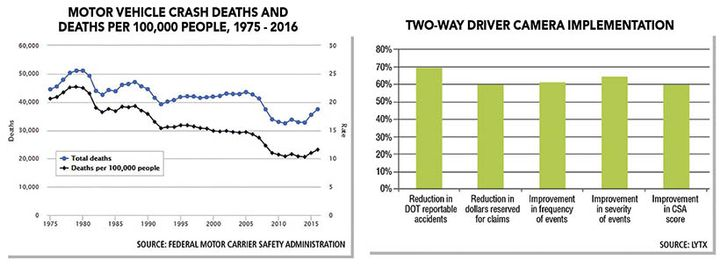 Though the number of fatal accidents has decreased meaningfully from 2005, death rates have been climbing again recently with the increase of distracted driving.  - Chart data courtesy of Lytx and FMCSA.