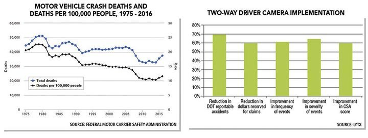 Though the number of fatal accidents has decreased meaningfully from 2005, death rates have been climbing again recently with the increase of distracted driving.