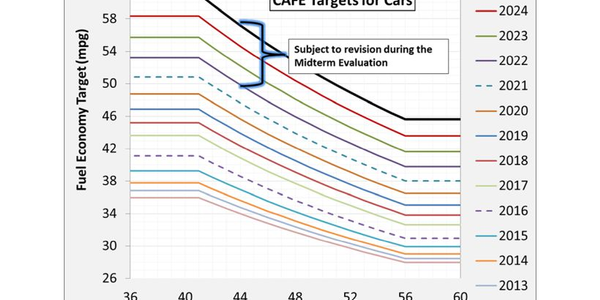 Automakers are facing increasing CAFE standards set to reach 54.5 MPG by2025.