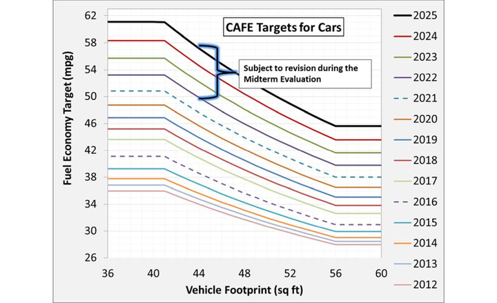 Automakers are facing increasing CAFE standards set to reach 54.5 MPG by2025.  - Graphic via Wikimedia.