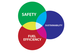 Safety, Sustainability, and Fuel Efficiency Are Synergistic