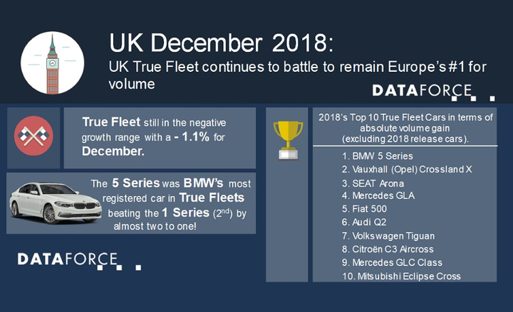 Uk Fleet Registrations Continue Slide Global Fleet
