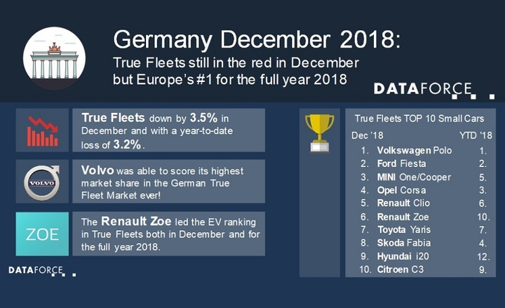 The top three auto manufacturers in terms of German fleet registrations for December were Volkswagen, BMW, and Mercedes-Benz. - Graphic courtesy of Dataforce.
