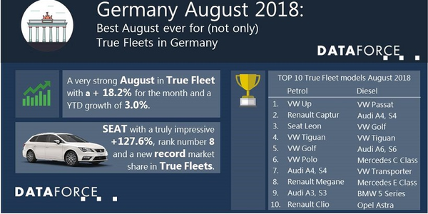 The leading brand for the true fleet market in Germany for the month of August was Volkswagen,...