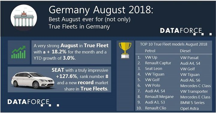 The leading brand for the true fleet market in Germany for the month of August was Volkswagen, which also posted the top two models for the month: the Volkswagen Up and Passat. 