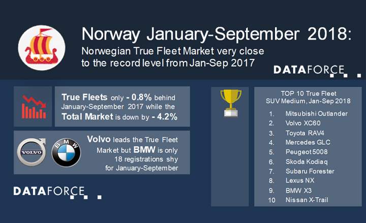 The leading manufacturer for fleets in Norway, year-to-date, is Volvo, which saw 17.1% growth so far this year.
