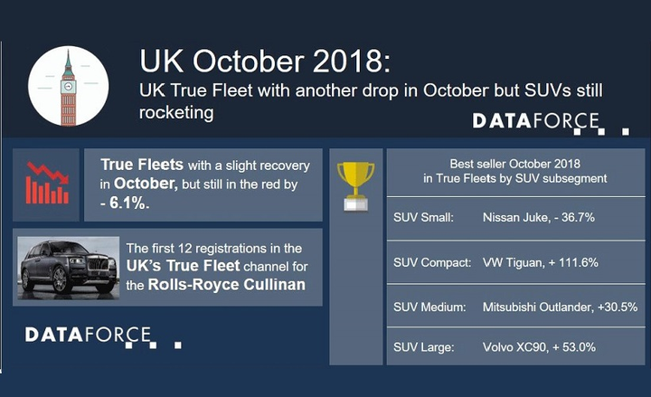 Though not as significant of a drop as in September, which had dropped 22.5%, the U.K. is one of several European countries which has seen fleet registrations fall due to the WLTP.  - Chart courtesy of Dataforce.