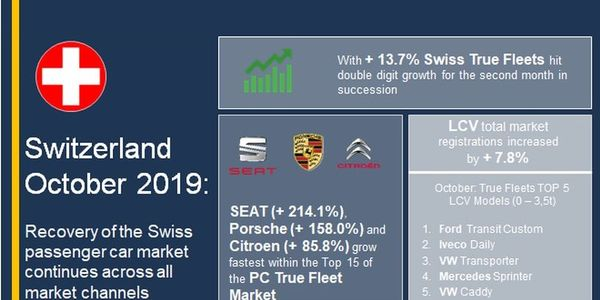 Despite the growth seen in October, fleet registrations on Swiss companies are down 3.6% when...