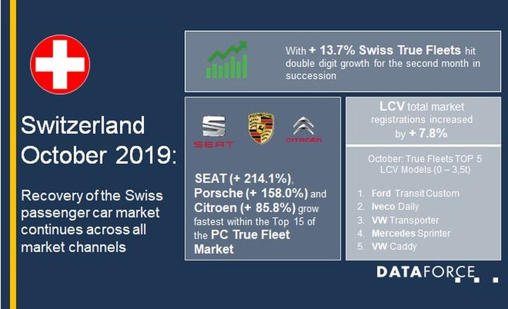 Despite the growth seen in October, fleet registrations on Swiss companies are down 3.6% when looking at year-to-date figures. - Graphic courtesy of Dataforce.