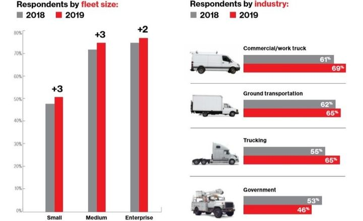 Overall, 64% of all respondents currently use fleet tracking software—up from 59% in 2018. Enterprise fleets and commercial/work truck fleets lead the way, with trucking seeing the largest increase in adoption over 2018. - Graphic courtesy of Verizon Connect.