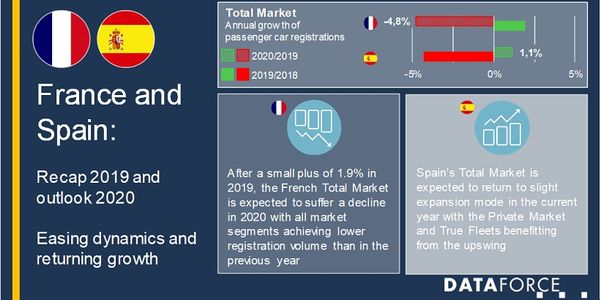 The Spain fleet market saw a strong 2019 with 6% growth despite a decline in the total market,...