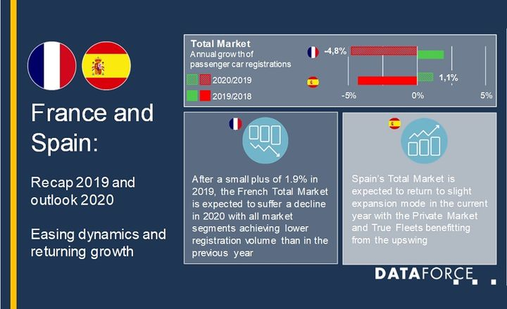 The Spain fleet market saw a strong 2019 with 6% growth despite a decline in the total market, and the French market saw a 13.6% growth, the result of approximately 534,000 vehicle registrations. - Graphic courtesy of Dataforce.