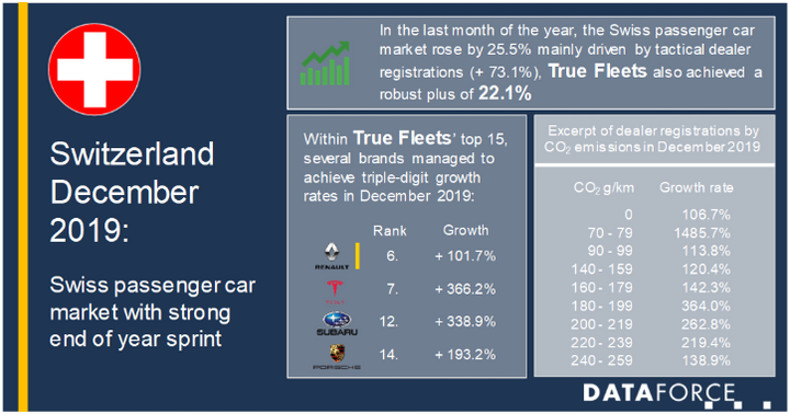 Registrations of light commercial vehicles grew strongly, up 41.9% in December. - Image via Dataforce.