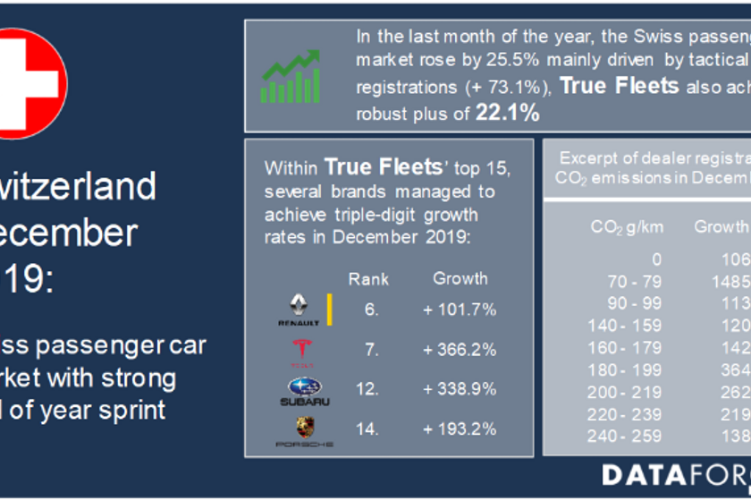 Registrations of light commercial vehicles grew strongly, up 41.9% in December.