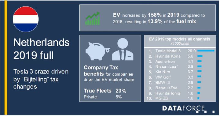 The Audi e-tron and Hyundai Kona EV also did well in this market due to fleet looking to avoid Bijtelling taxation changes. - Image via Dataforce.