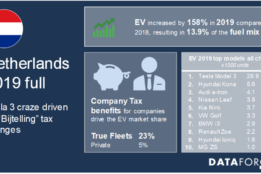 The Audi e-tron and Hyundai Kona EV also did well in this market due to fleet looking to avoid...