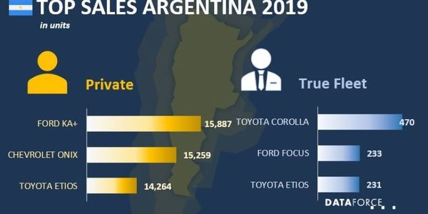 The No.1 bestselling fleet vehicle in Argentina was the Toyota Corolla, which sold 470 assets,...