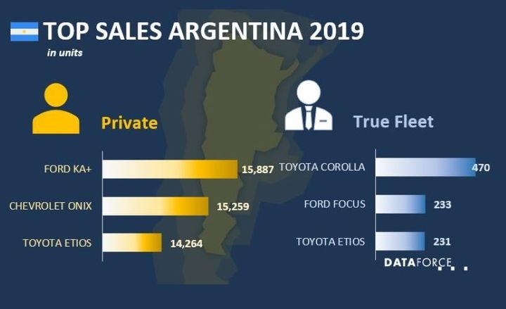 The No.1 bestselling fleet vehicle in Argentina was the Toyota Corolla, which sold 470 assets, and was followed by the Ford Focus, which saw 233 assets sold, and then the Toyota Etios, which sold 231 units. - Graphic courtesy of Data Force.