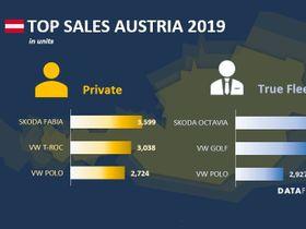Austria Fleet Sales Up in 2019