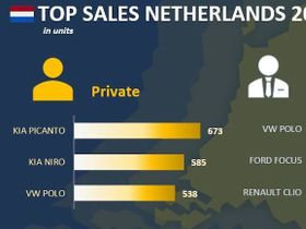 Netherland Fleet Sales Down in January