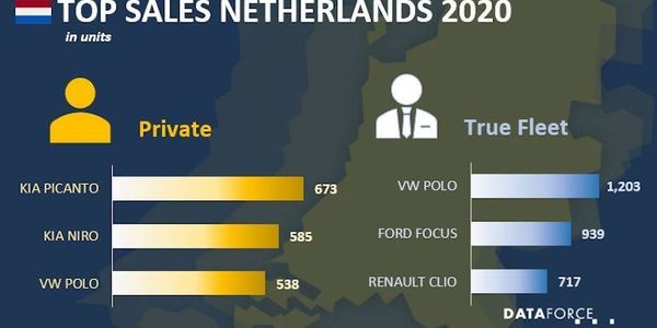 Netherland Fleet Sales Down in January