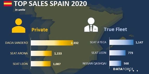 Spain Fleet Sales Strong in January