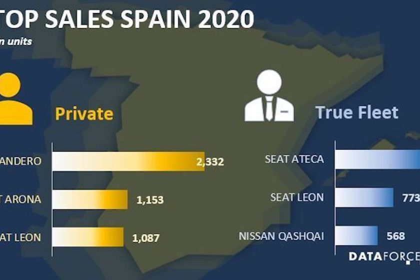 Spain Fleet Sales Strong in January
