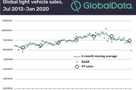 Coronavirus Hinders Global Vehicle Sales in January