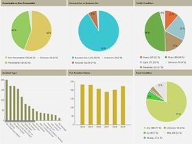 CCM Develops New Fleet Management Dashboards